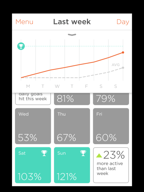 Misfit Shine Tracks your Weekly Activity #fitness #health