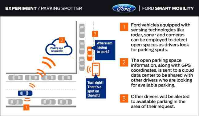 Parking Spotter - Further with Ford