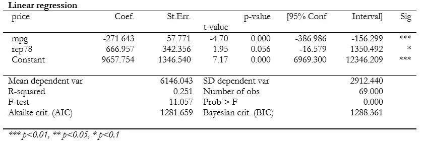 full regression table asdoc