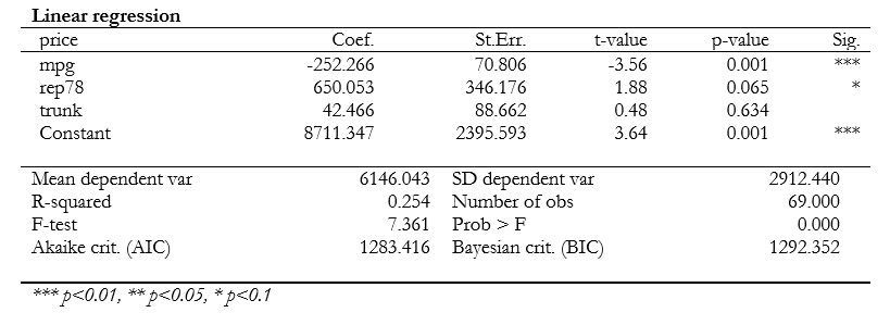 full regression table asdoc noci