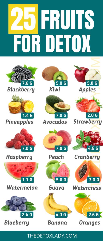 Best fruits for detox, best detox fruits, detox fruits, fruits for detox, weight loss fruits, detoxing fruits, fruits to flush out toxins,