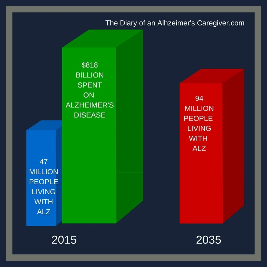 2015 ALZ FACTS & FIGURES  http://www.thediaryofanalzheimerscaregiver.com/2015/08/the-facts-about-alzheimers-disease/