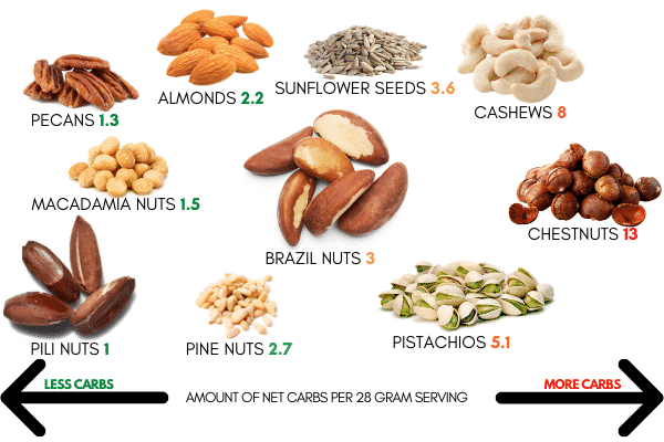 sunflower seed keto diet