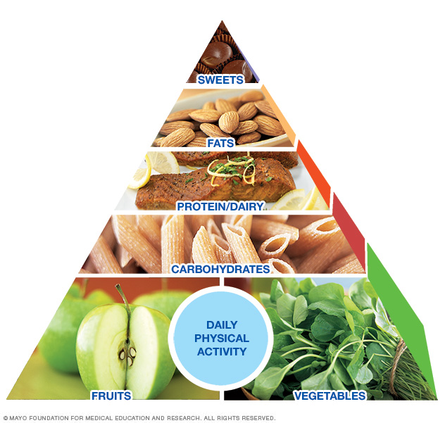 The Prepper Pyramid