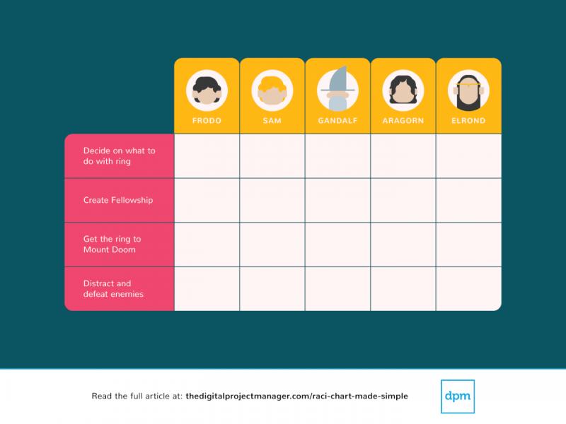Create A Responsibility Assignment Matrix Raci Chart That