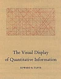 Visual Display Quantitative Information