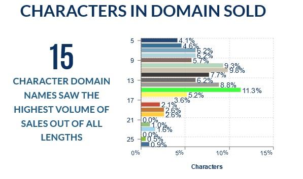 NameSilo Character length March 2020