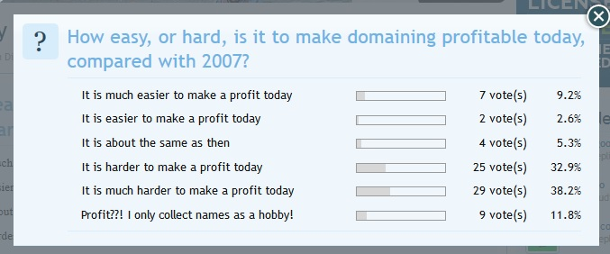 Is it Harder today to be a domainer vs 10 years ago?
