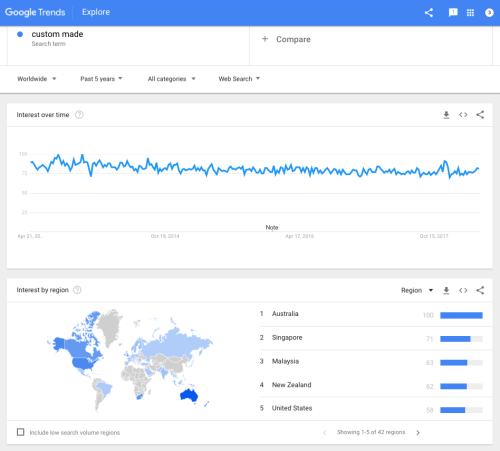 "Google Trends for ""custom made"" keyword"