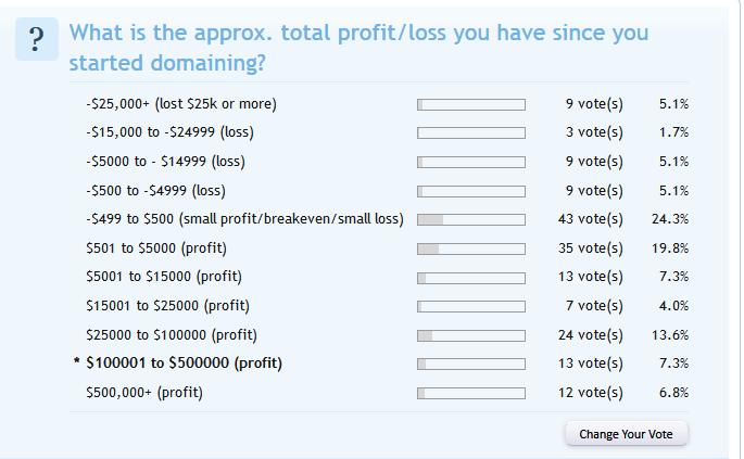 Domaining Profits