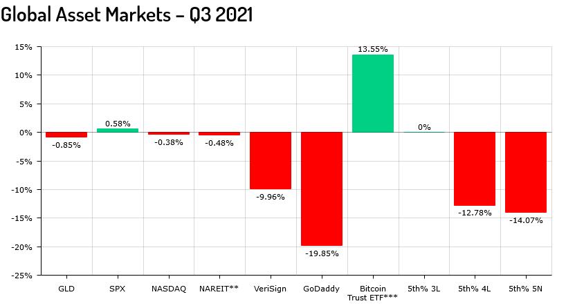 Liquid Market Report Q3 2021