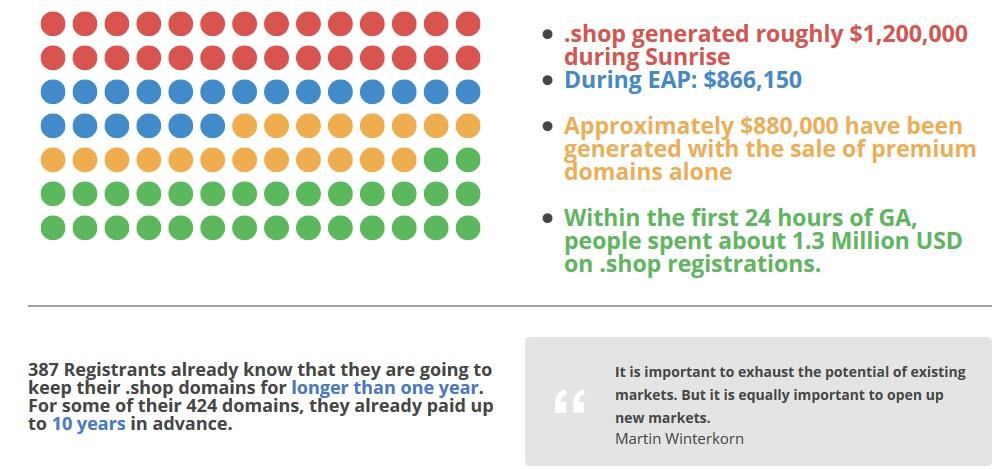 Dot Shop Stats
