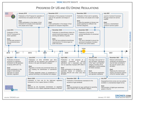 2021 drone regulations DII drone industry insights US EU European Union