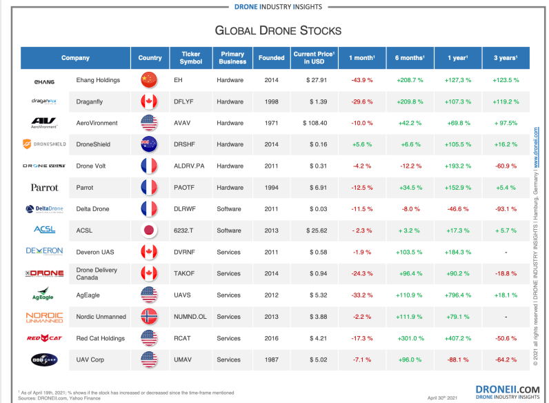 drone stocks 2021 global invest industry