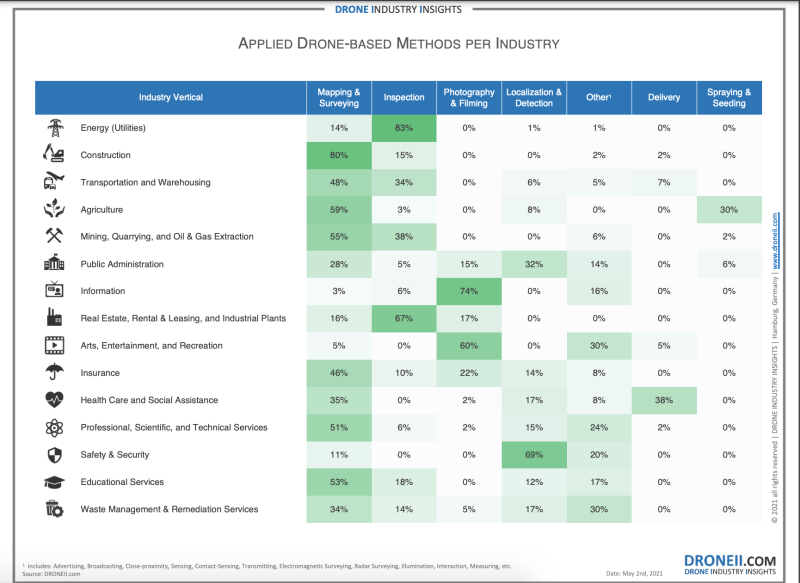 industries use drones Drone Industry Insights