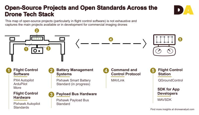 open-source drone analyst code