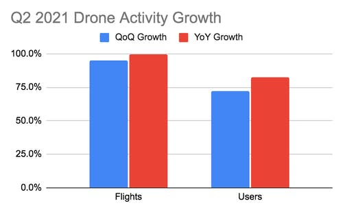 2021 drone use DroneDeploy Q2