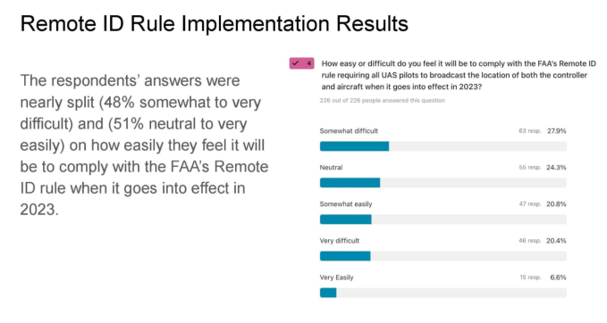 Remote ID outlook implementation results
