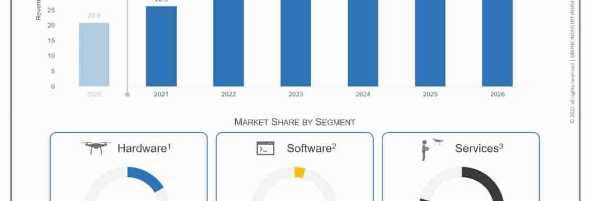 drone market growth outlook 2026