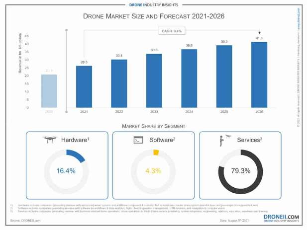 Drone industry growth