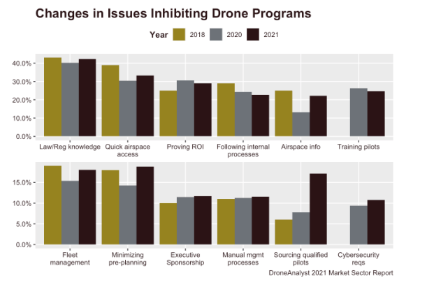 changes in issues inhibiting drone programs 2021