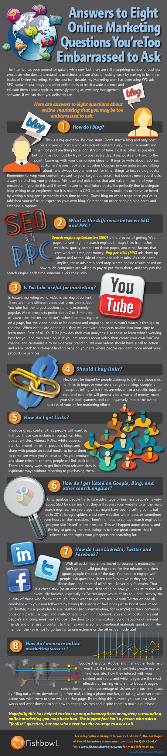 Infographic Of Online Marketing Questions Answered