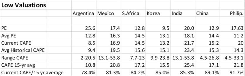 The Emerging Markets Investor Jean Van De Walles Blog On