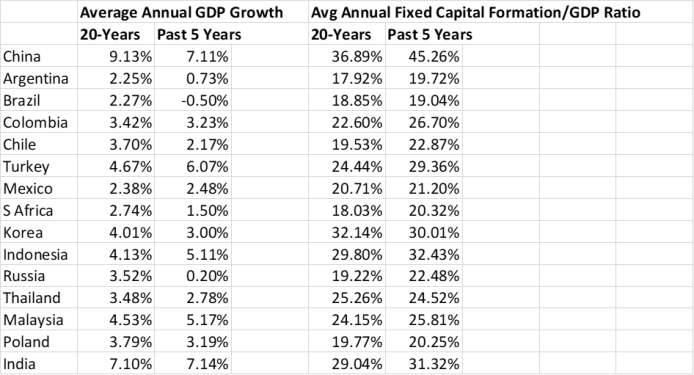 Global Emerging Markets – The Emerging Markets Investor