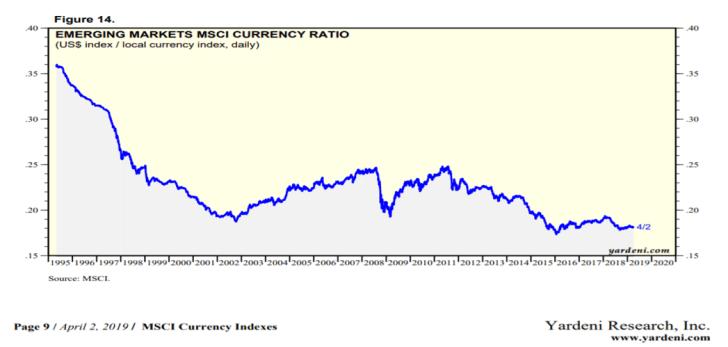 The Emerging Markets Investor – Jean van de Walle's blog on