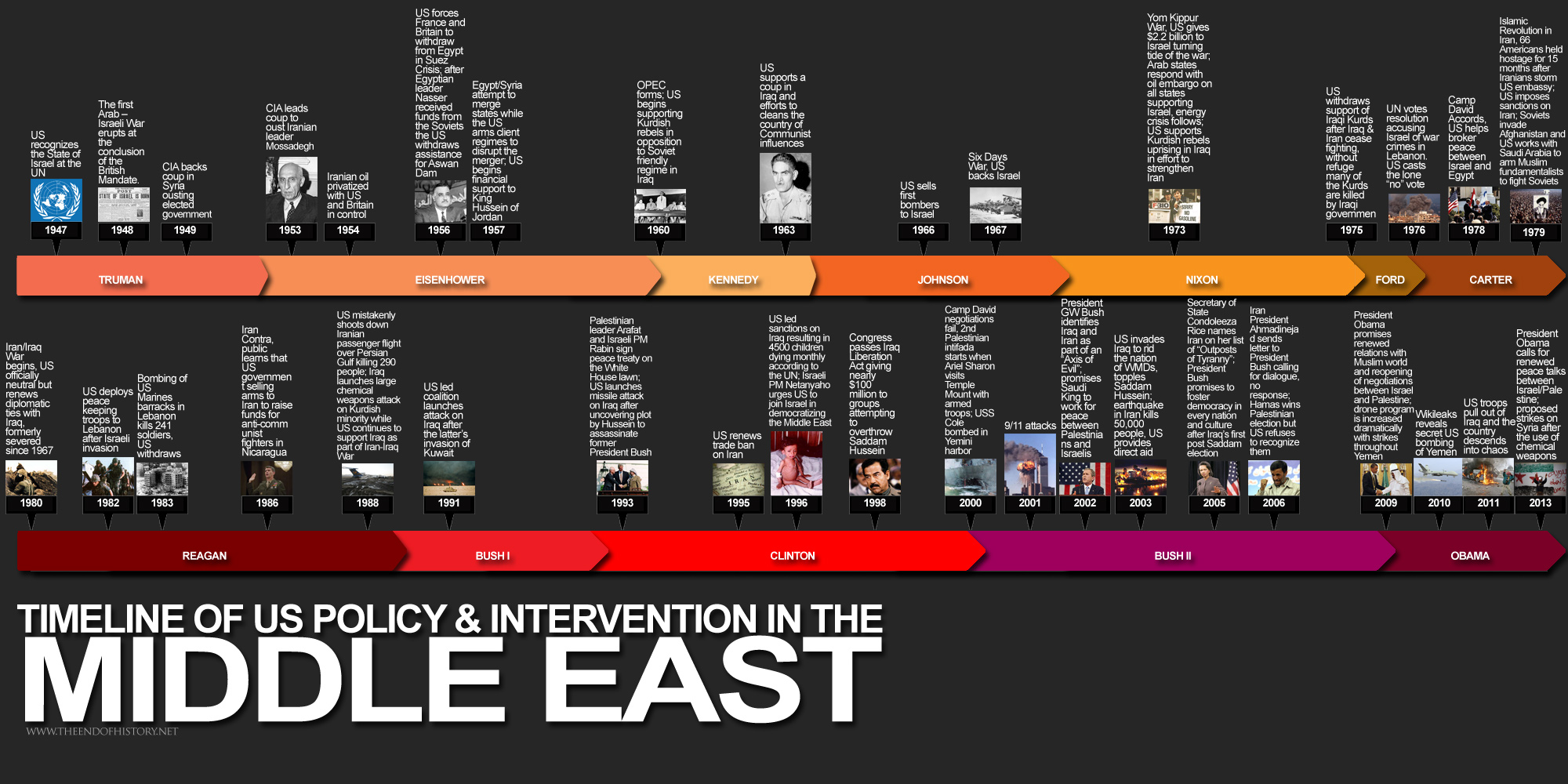 timeline of us policy intervention in the middle east