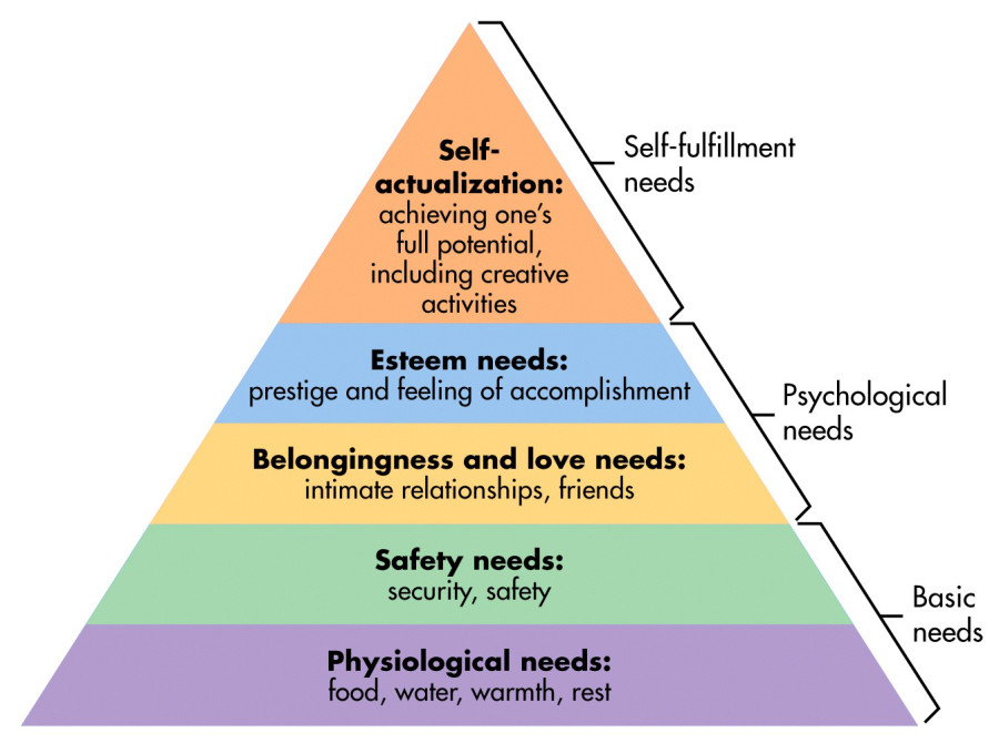 maslow's hierarchy of needs and the self