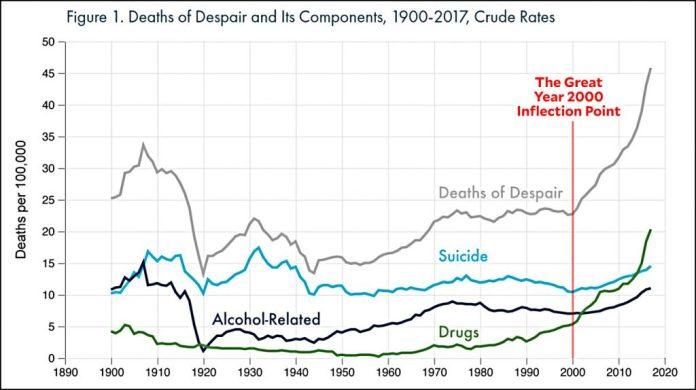 terrible times deaths of despair
