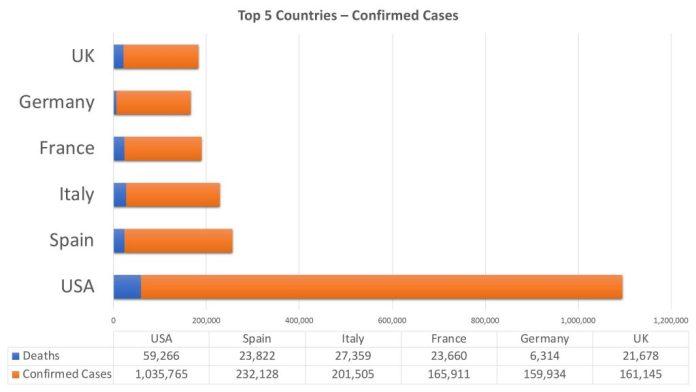 Top 5 nations coronavirus tracker April 29