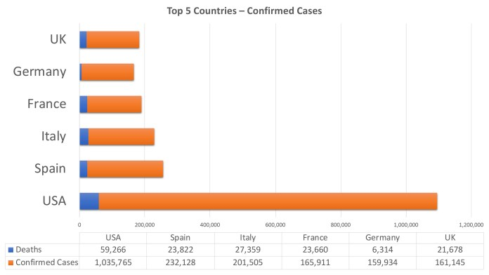 Top 5 nations coronavirus tracker April 29