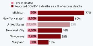 excess deaths