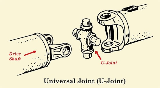 U-joints allow a drive shaft to pivot. They can also be a common culprit of drive shaft problems.
