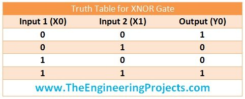 implement logical gates in PLC, logical gates in ladderlogic diagram, logical gates in PLC, truth table of xor gate