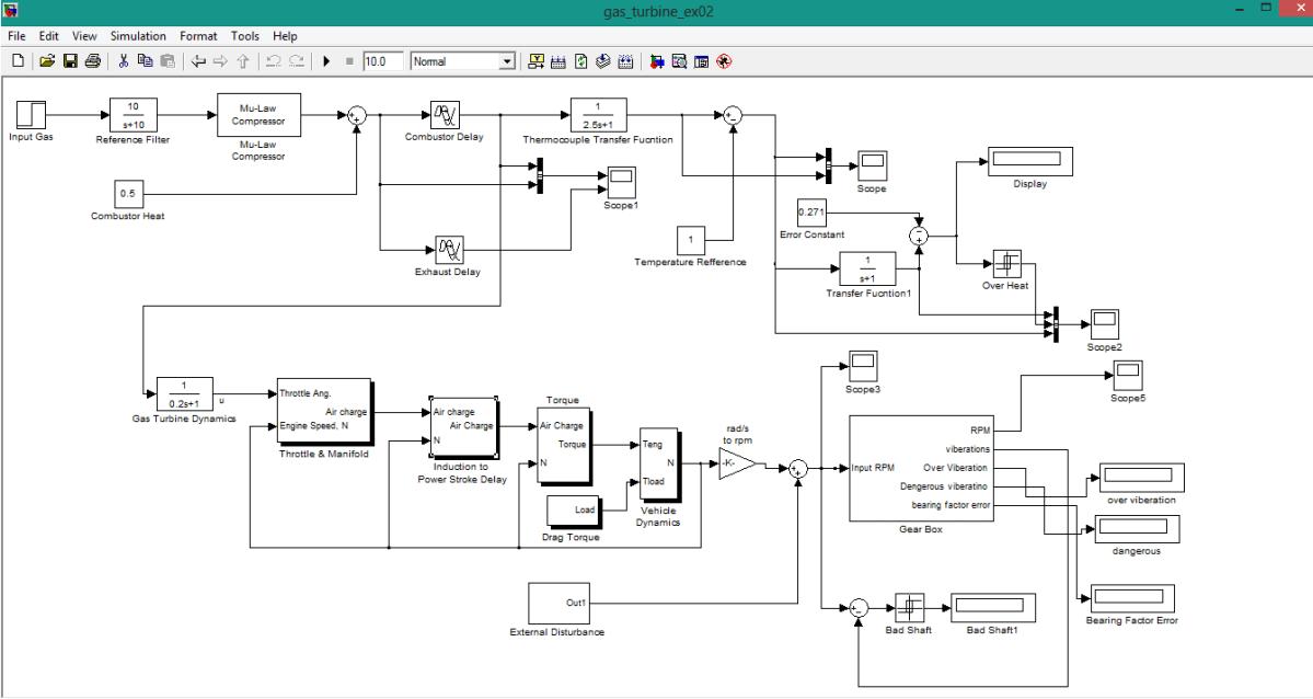 gas turbine model in simulink, how gas turbine model is created in simulink, fault detetion of gas turbine in simulink