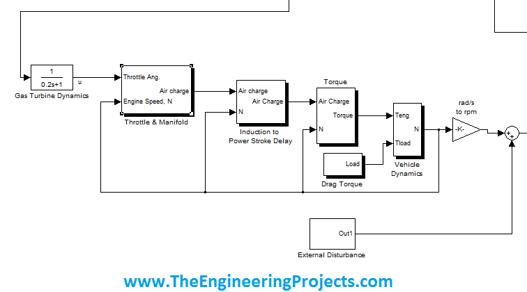 gas turbine 7