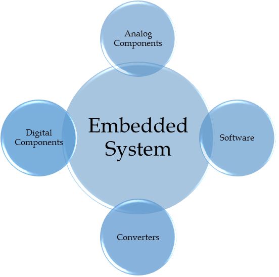 embedded system, embedded systems, what is embedded system, what is an embedded system, basics of embedded system, embedded systems intro, introduction to embedded systems