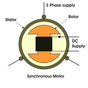 introduction to synchronous motor, basics of synchronous motor, synchronous motor intro