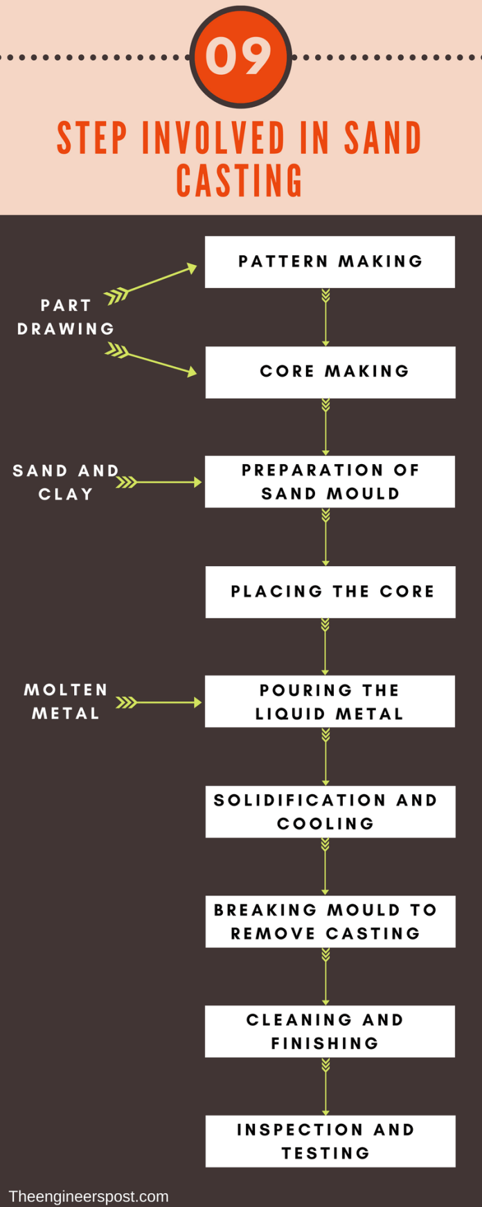 Step involved in sand casting process