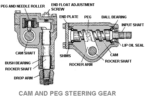 Cam and Peg Steering Gear
