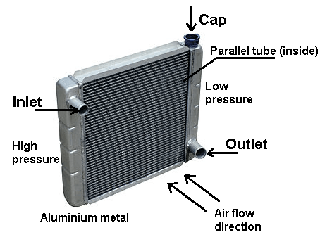Radiator diagram