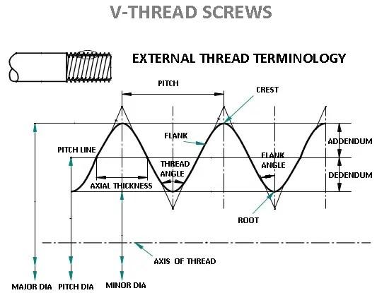 V-thread screws