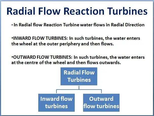 Radial flow reaction turbines