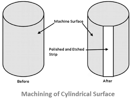 machining of cylindrical surface