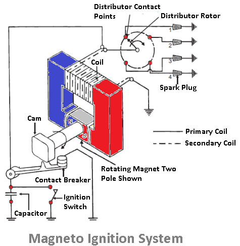 magneto ignition system