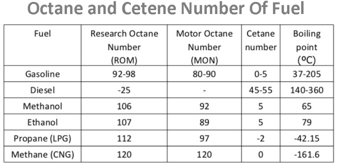 the Octane Level in your Fuel chart