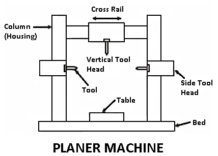 Planer machine: Types of planer machine with [Pictures]